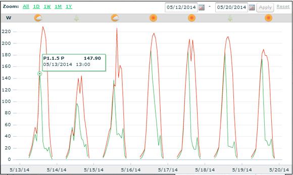 Schaduw_zonnepanelen_grafiek